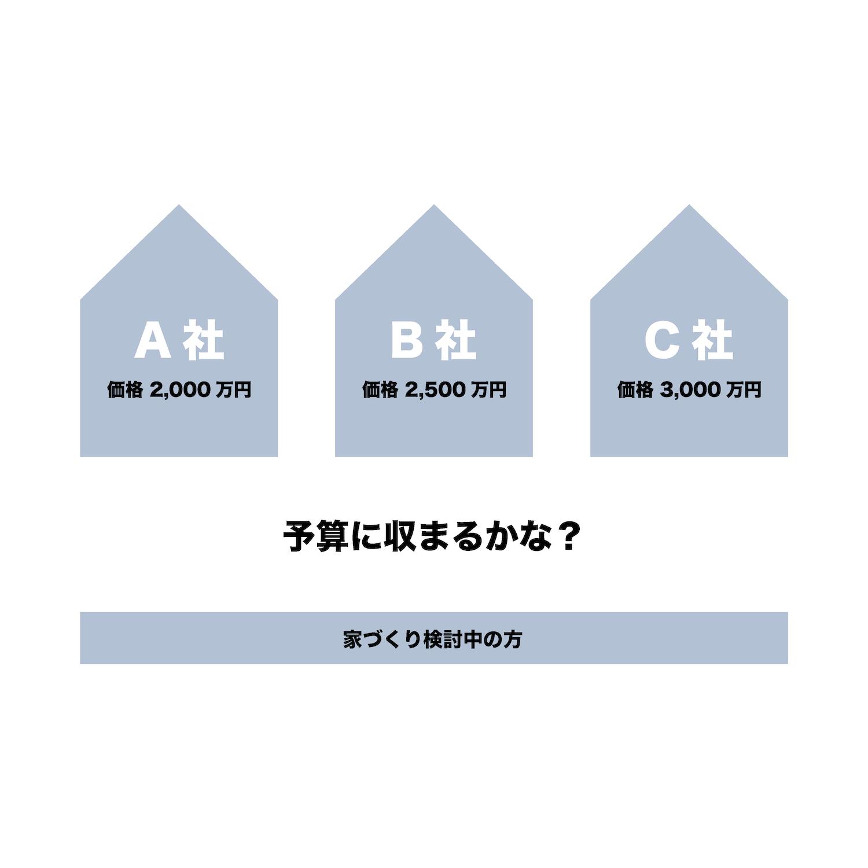 4つの基準